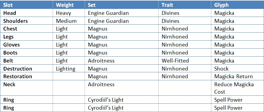 Frag Out Gear Chart 2