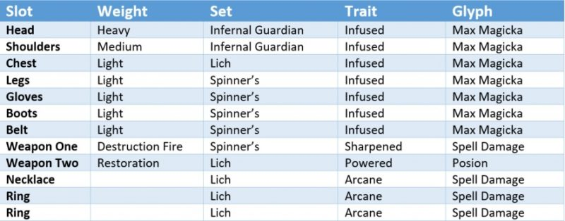frag-out-solo-gear-chart
