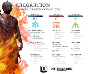 laceration-cp-chart-for-one-tamriel