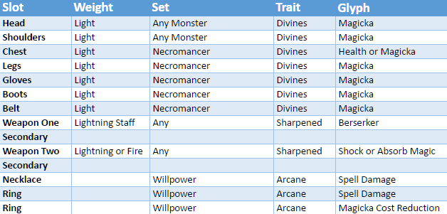 Necromancer Rivenspire Overland Events The Best 5 Piece Set In Game For Magicka Wardens This Thing Is Nuts With All Max It Offers